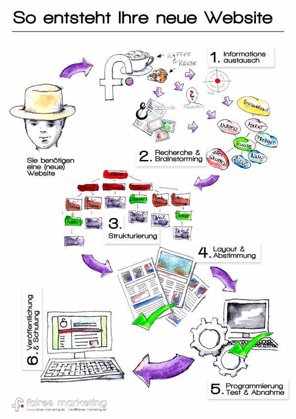 Infografik-Webdesign